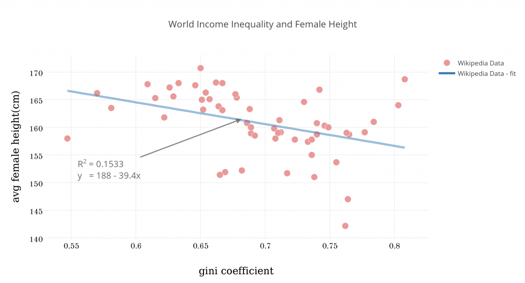 world_income_inequality_and_female_height