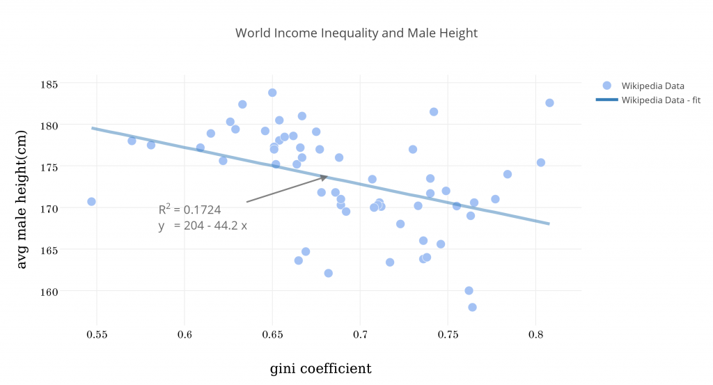 world_income_inequality_and_male_height