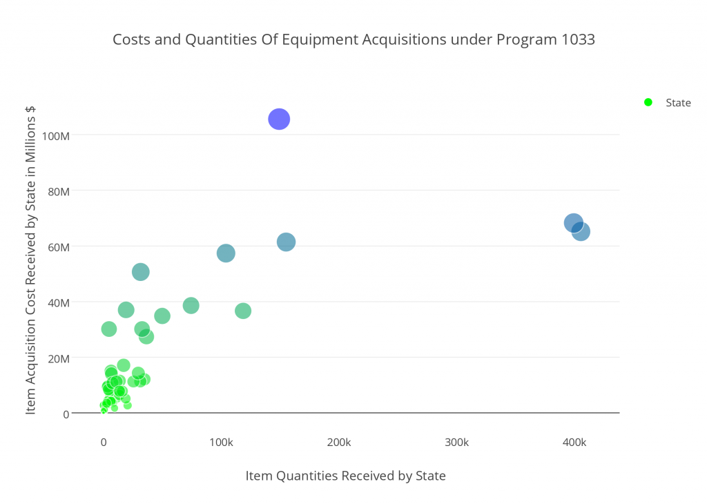 costs_and_quantities_of_equipment_acquisitions_under_program_1033